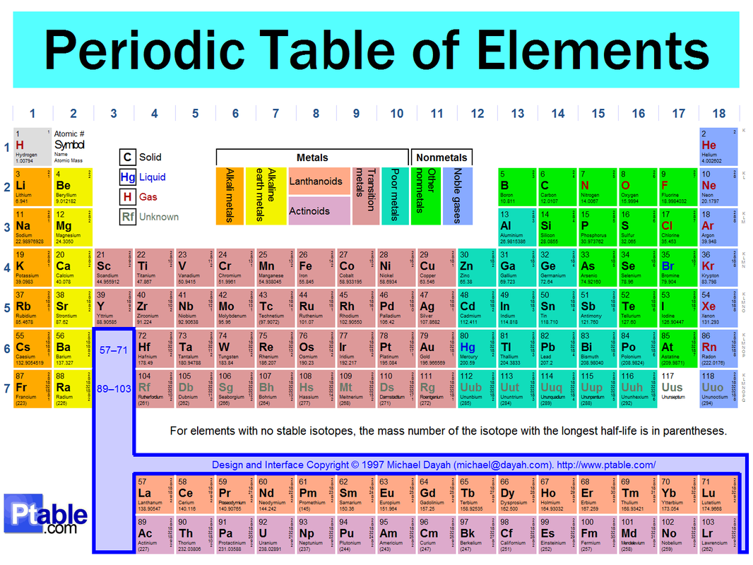 Periodic table based on acid the test periodic table hangman glossary meet the creator urtaz Image collections